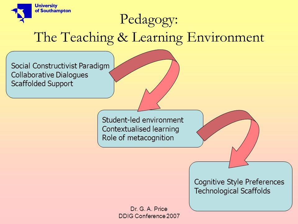 Dr. G. A. Price DDIG Conference 2007 3 Pedagogy: The Teaching & Learning Environment Social Constructivist Paradigm Collaborative Dialogues Scaffolded