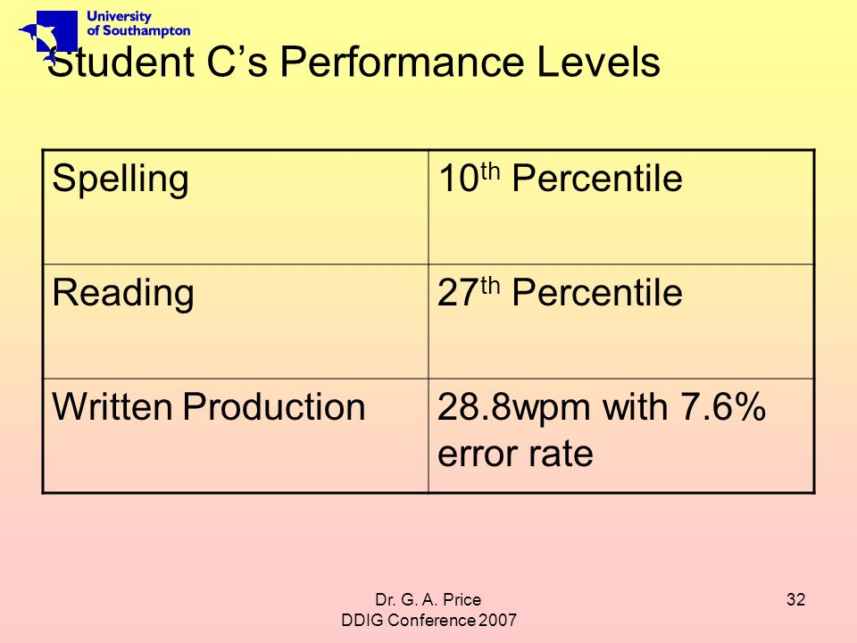Dr. G. A. Price DDIG Conference 2007 32 Student Cs Performance Levels Spelling10 th Percentile Reading27 th Percentile Written Production28.8wpm with