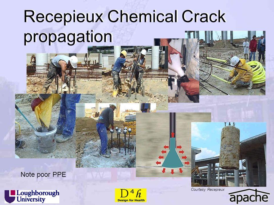 Note poor PPE Recepieux Chemical Crack propagation