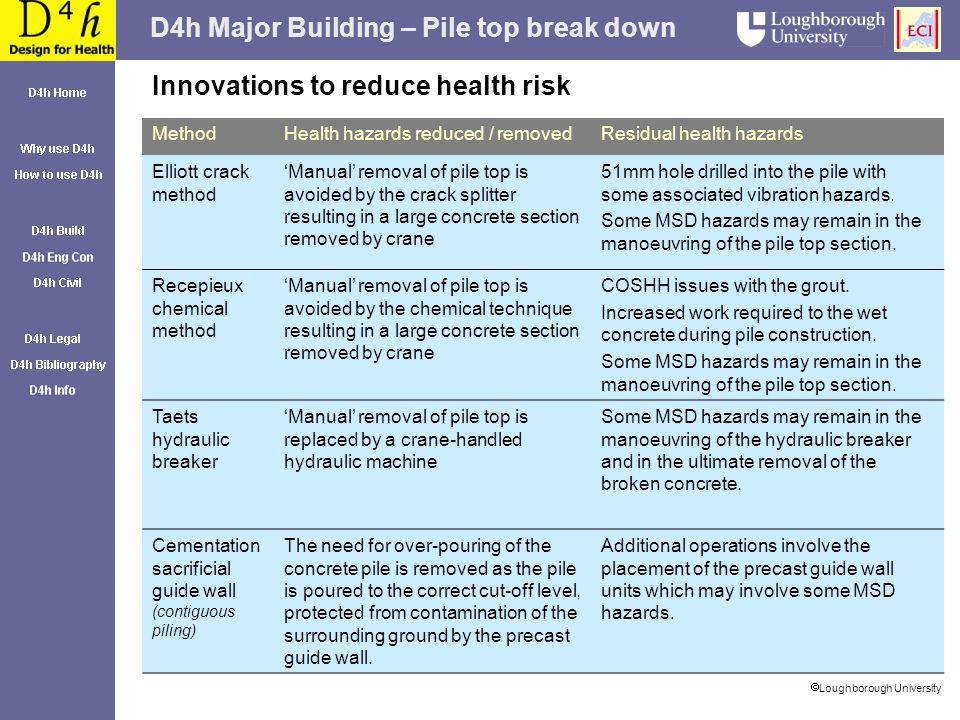 D4h Major Building – Pile top break down Loughborough University Innovations to reduce health risk MethodHealth hazards reduced / removedResidual heal