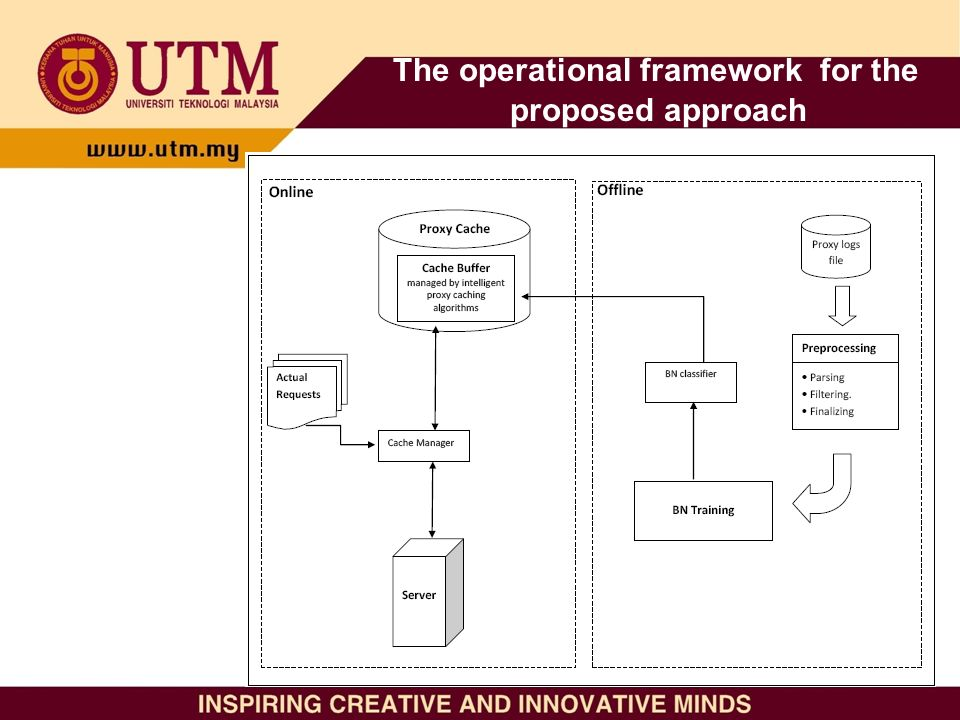 The operational framework for the proposed approach