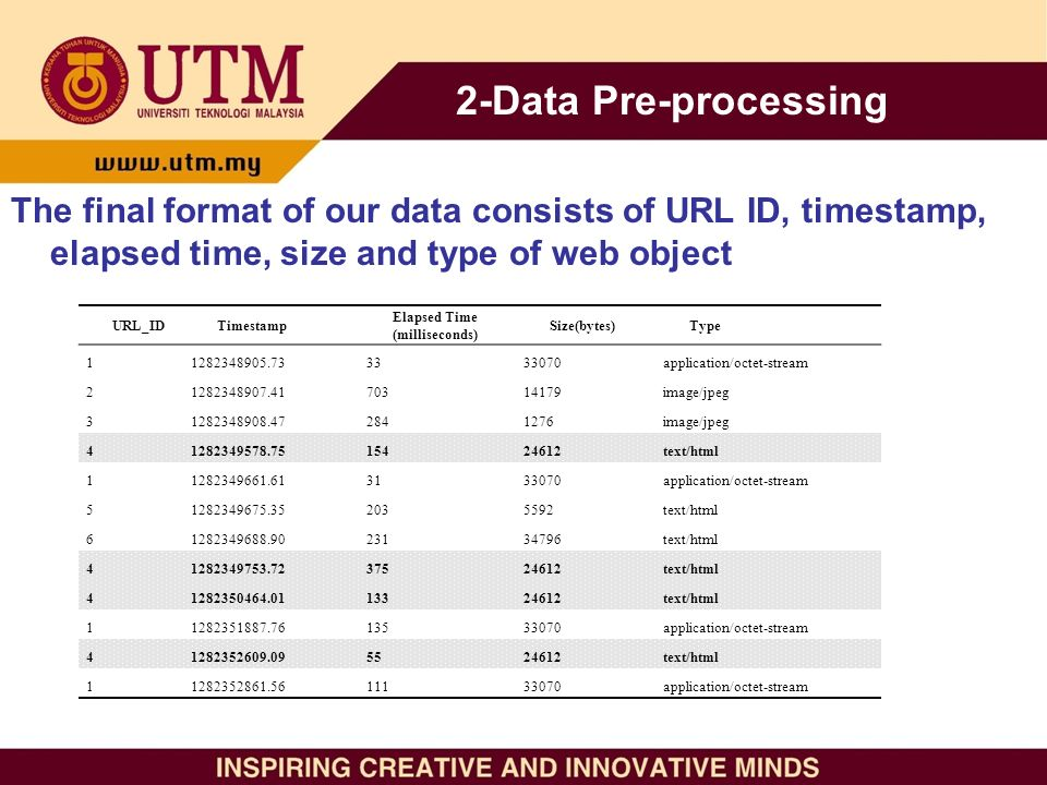 The final format of our data consists of URL ID, timestamp, elapsed time, size and type of web object URL_IDTimestamp Elapsed Time (milliseconds) Size(bytes)Type 11282348905.733333070application/octet-stream 21282348907.4170314179image/jpeg 31282348908.472841276image/jpeg 41282349578.7515424612text/html 11282349661.613133070application/octet-stream 51282349675.352035592text/html 61282349688.9023134796text/html 41282349753.7237524612text/html 41282350464.0113324612text/html 11282351887.7613533070application/octet-stream 41282352609.095524612text/html 11282352861.5611133070application/octet-stream 2-Data Pre-processing