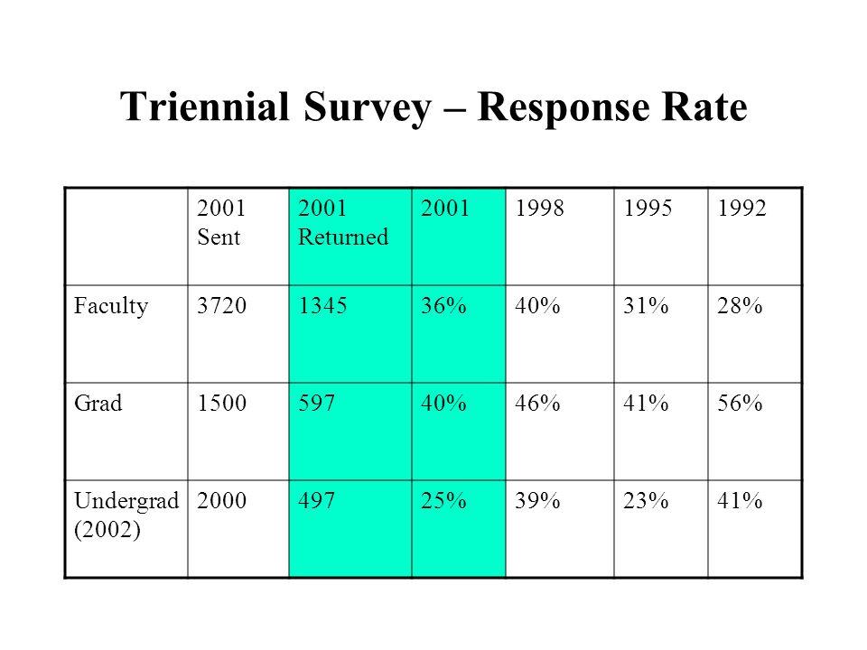 Triennial Survey – Response Rate 2001 Sent 2001 Returned 2001199819951992 Faculty3720134536%40%31%28% Grad150059740%46%41%56% Undergrad (2002) 200049725%39%23%41%