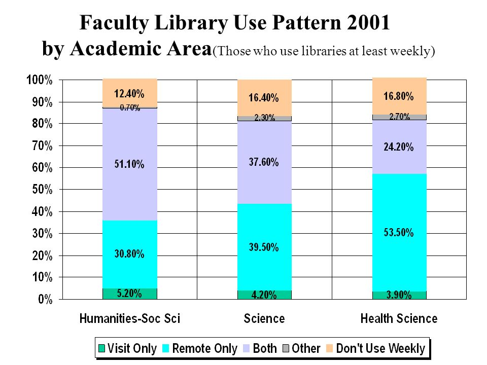 Faculty Library Use Pattern 2001 by Academic Area (Those who use libraries at least weekly)