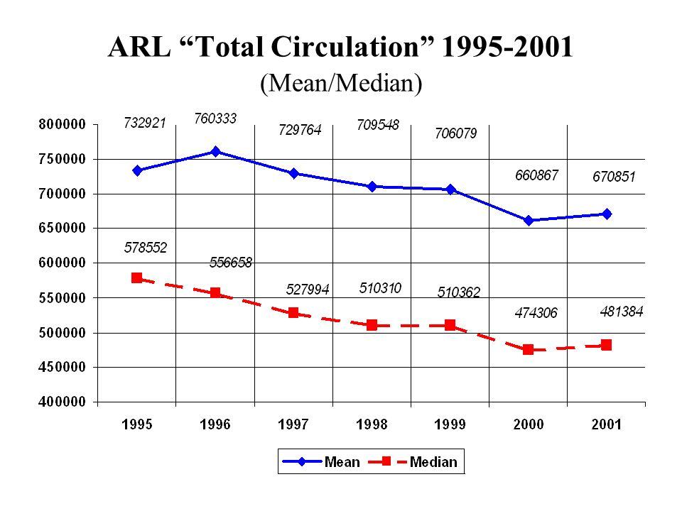 ARL Total Circulation 1995-2001 (Mean/Median)