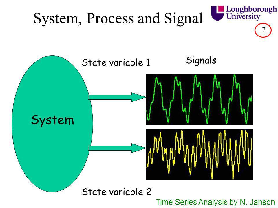 A mechanical example System: mechanical system State variable: position of the load Time Series Analysis by N.