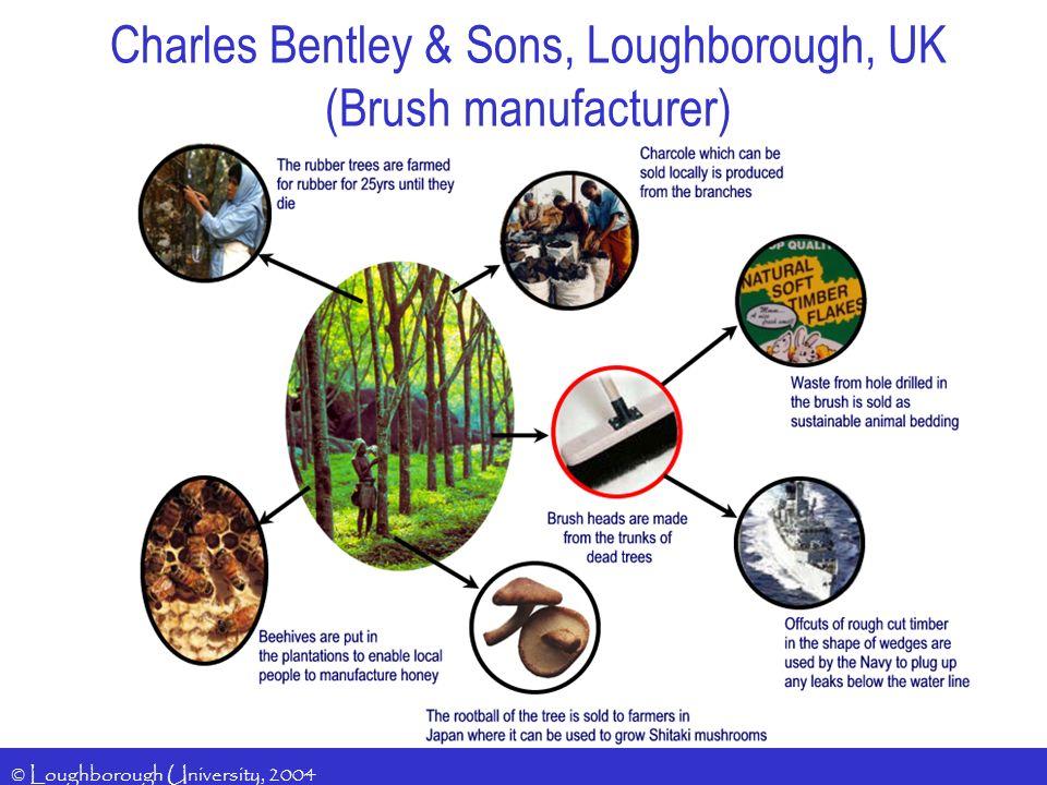 © Loughborough University, 2004 Charles Bentley & Sons, Loughborough, UK (Brush manufacturer)