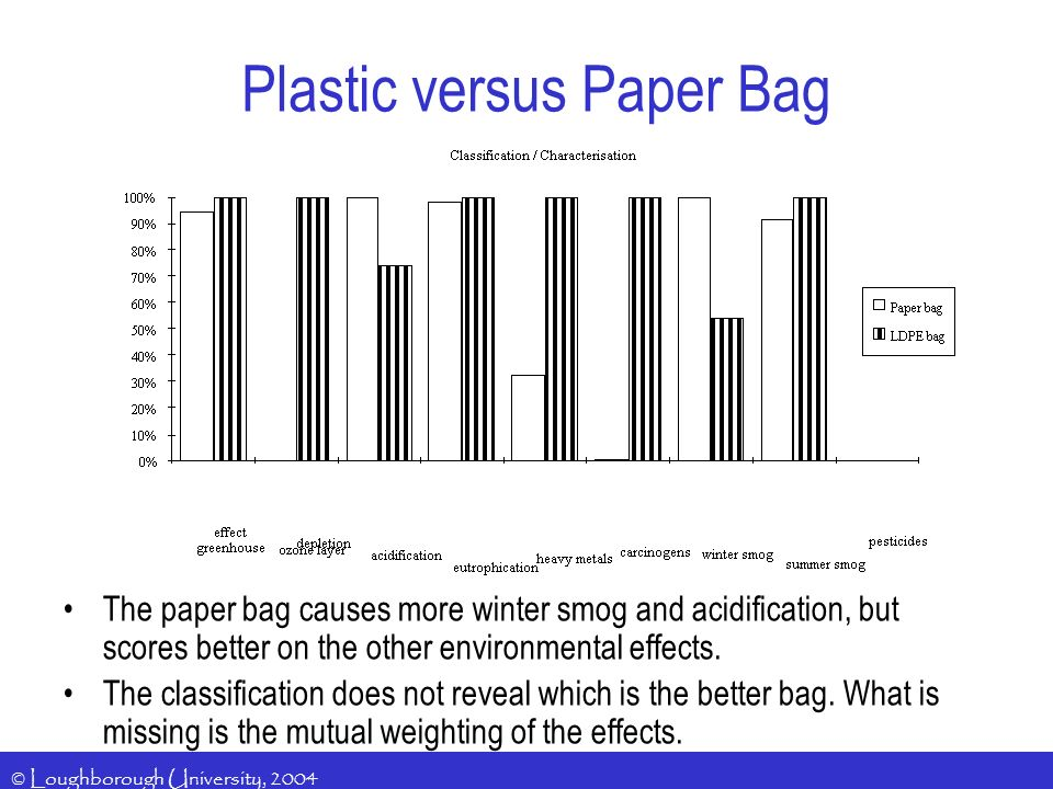 © Loughborough University, 2004 The paper bag causes more winter smog and acidification, but scores better on the other environmental effects.