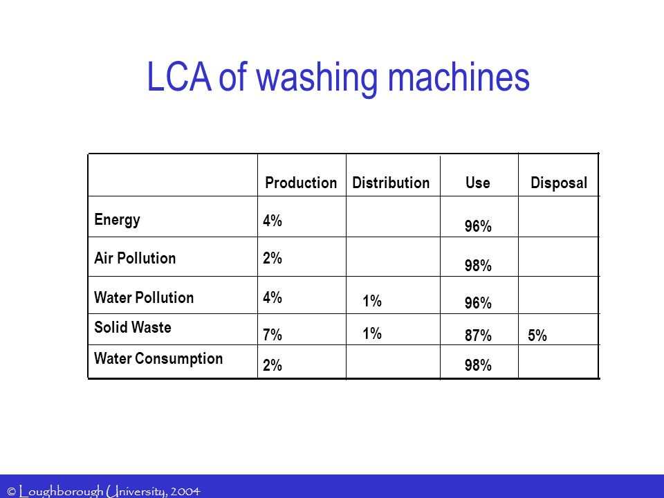© Loughborough University, 2004 LCA of washing machines 98%2% Water Consumption 5% 87% 1% 7% Solid Waste 96% 1% 4%Water Pollution 98% 2%Air Pollution 96% 4% Energy DisposalUseDistributionProduction