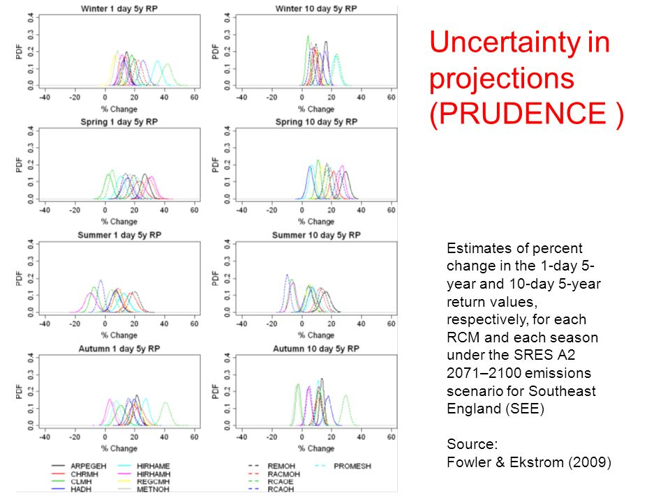 Uncertainty in projections (PRUDENCE ) Estimates of percent change in the 1-day 5- year and 10-day 5-year return values, respectively, for each RCM an