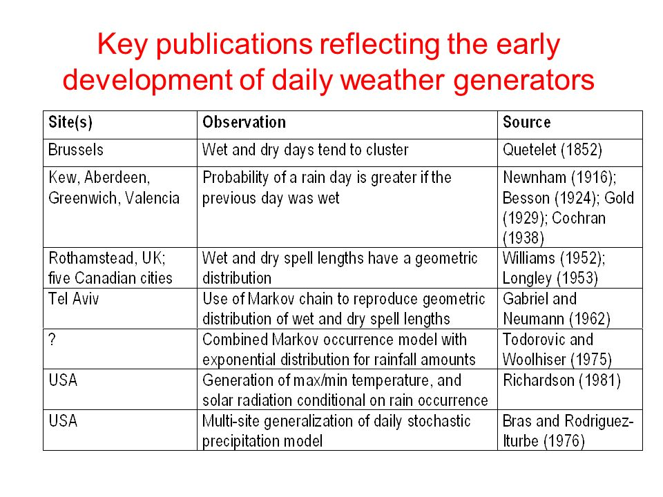 Key publications reflecting the early development of daily weather generators