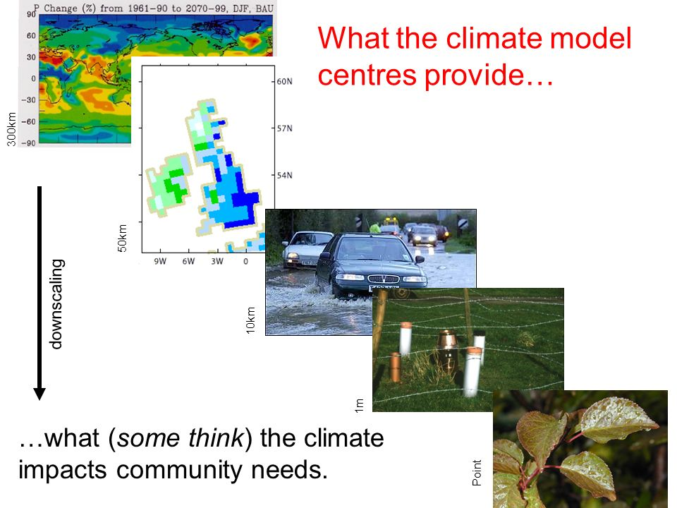 300km 50km 10km 1m Point …what (some think) the climate impacts community needs. What the climate model centres provide… downscaling