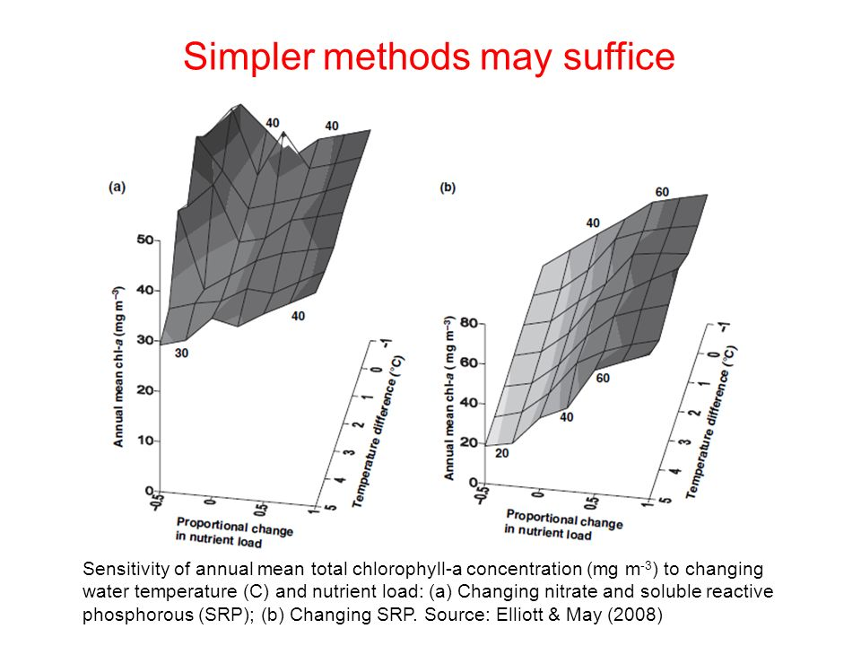 Simpler methods may suffice Sensitivity of annual mean total chlorophyll-a concentration (mg m -3 ) to changing water temperature (C) and nutrient load: (a) Changing nitrate and soluble reactive phosphorous (SRP); (b) Changing SRP.