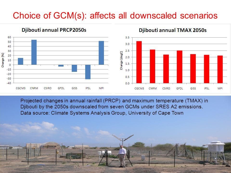 Projected changes in annual rainfall (PRCP) and maximum temperature (TMAX) in Djibouti by the 2050s downscaled from seven GCMs under SRES A2 emissions.