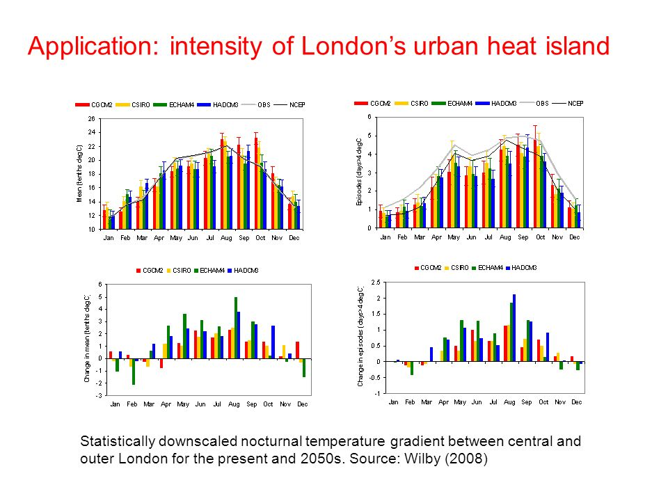 Application: intensity of Londons urban heat island Statistically downscaled nocturnal temperature gradient between central and outer London for the present and 2050s.