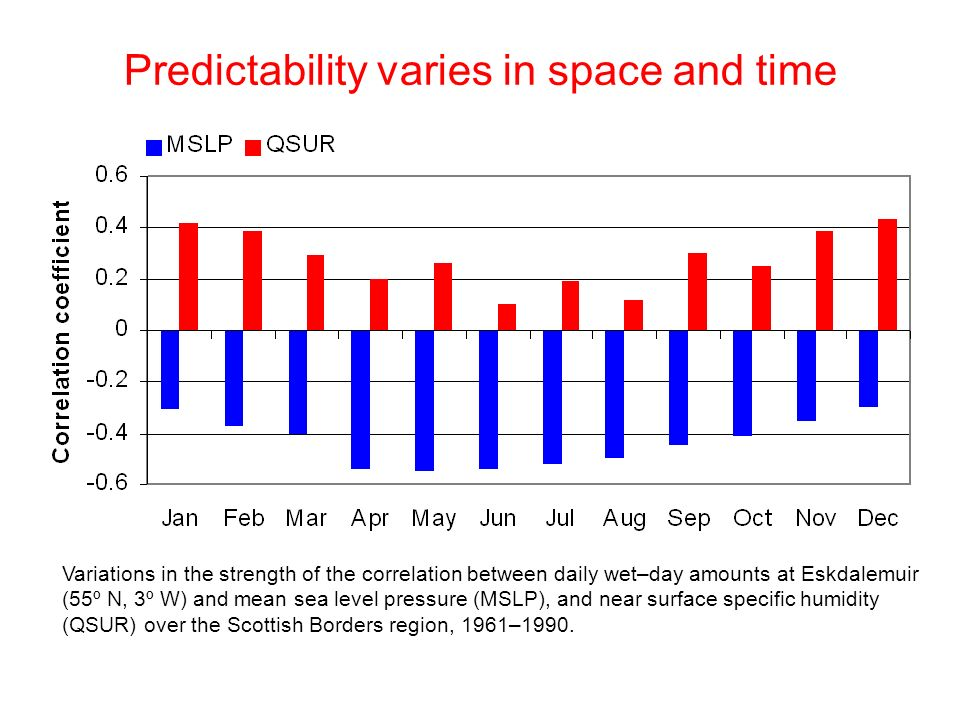 Predictability varies in space and time Variations in the strength of the correlation between daily wet–day amounts at Eskdalemuir (55º N, 3º W) and mean sea level pressure (MSLP), and near surface specific humidity (QSUR) over the Scottish Borders region, 1961–1990.