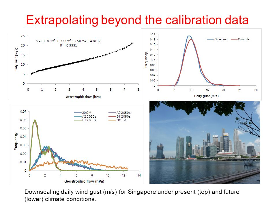Extrapolating beyond the calibration data Downscaling daily wind gust (m/s) for Singapore under present (top) and future (lower) climate conditions.