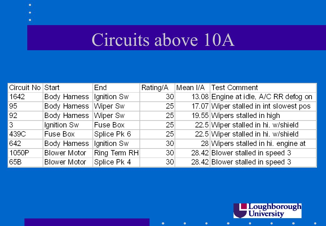 Circuits above 10A