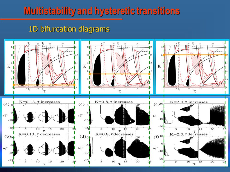 Multistability and hysteretic transitions Multistability and hysteretic transitions 1D bifurcation diagrams