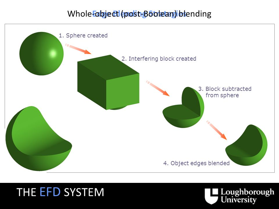 Edge Blending Strategies Whole-object (post-Boolean) blending 1.