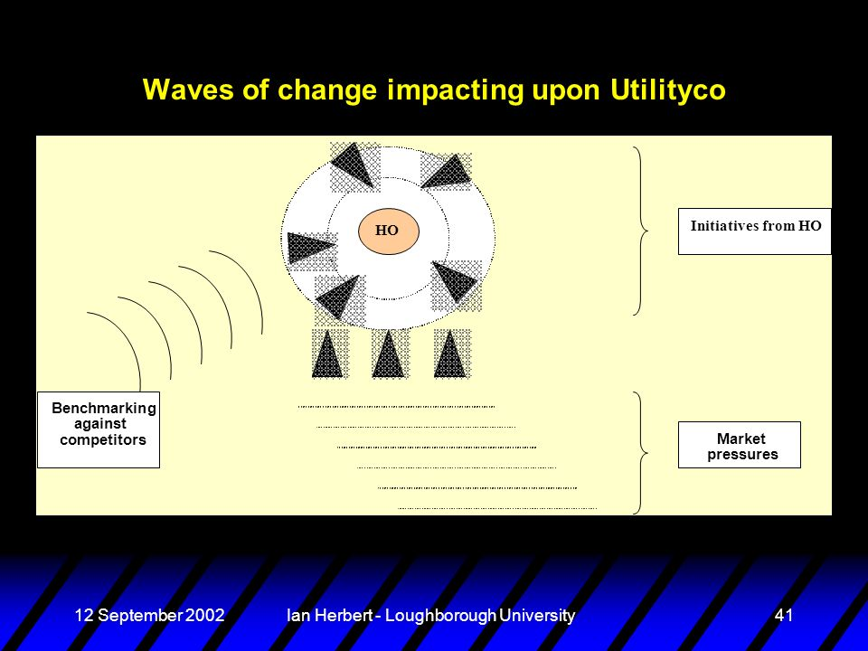 12 September 2002Ian Herbert - Loughborough University41 Waves of change impacting upon Utilityco Market pressures Benchmarking against competitors Initiatives from HO
