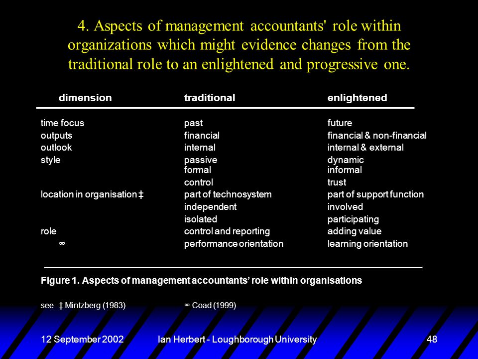 12 September 2002Ian Herbert - Loughborough University48 4. Aspects of management accountants' role within organizations which might evidence changes
