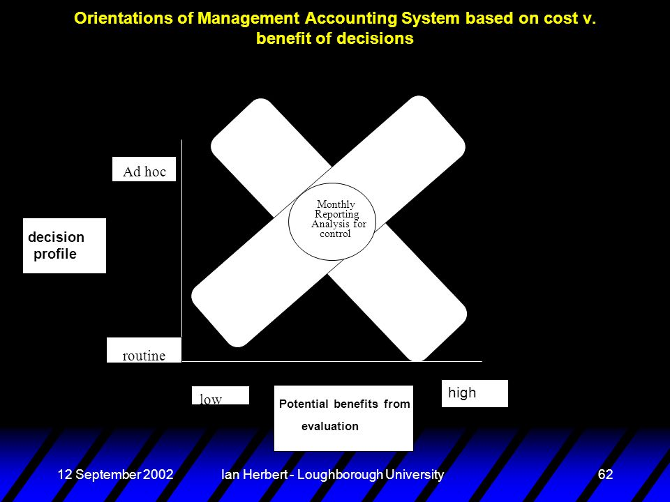 12 September 2002Ian Herbert - Loughborough University62 Orientations of Management Accounting System based on cost v. benefit of decisions Ad hoc rou