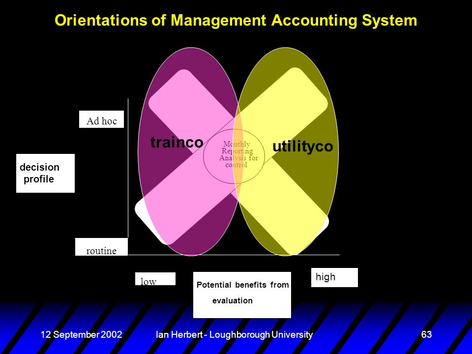 12 September 2002Ian Herbert - Loughborough University63 Orientations of Management Accounting System Ad hoc routine low high Potential benefits from evaluation decision profile Monthly Reporting Analysis for control utilityco trainco