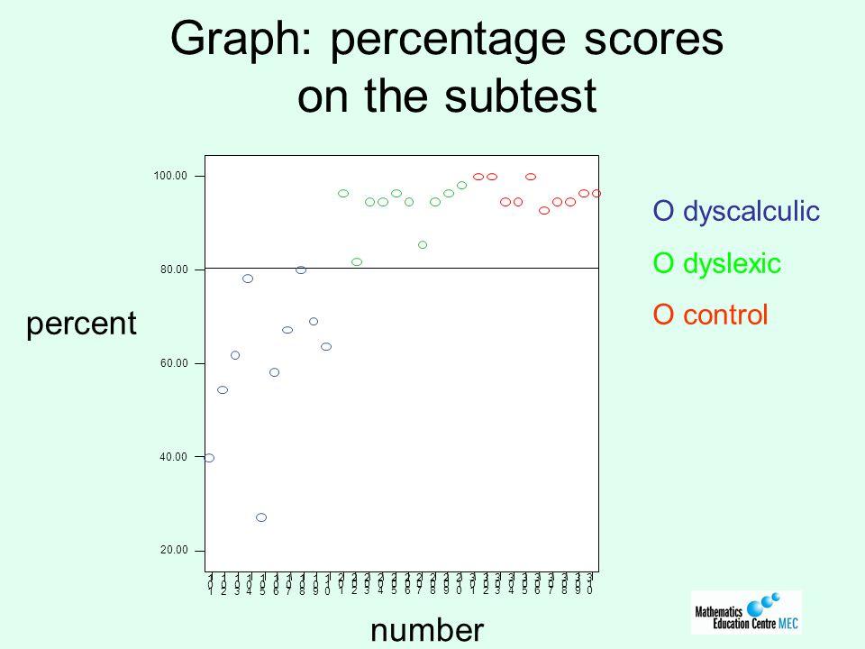 Graph: percentage scores on the subtest percent O dyscalculic O dyslexic O control