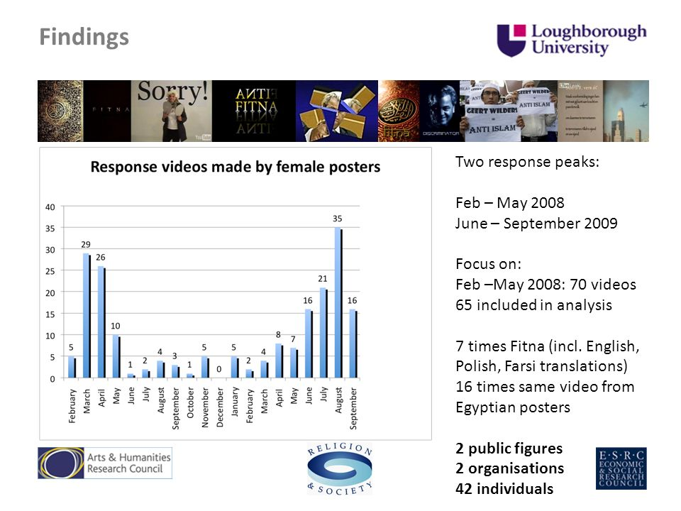 Findings Two response peaks: Feb – May 2008 June – September 2009 Focus on: Feb –May 2008: 70 videos 65 included in analysis 7 times Fitna (incl.