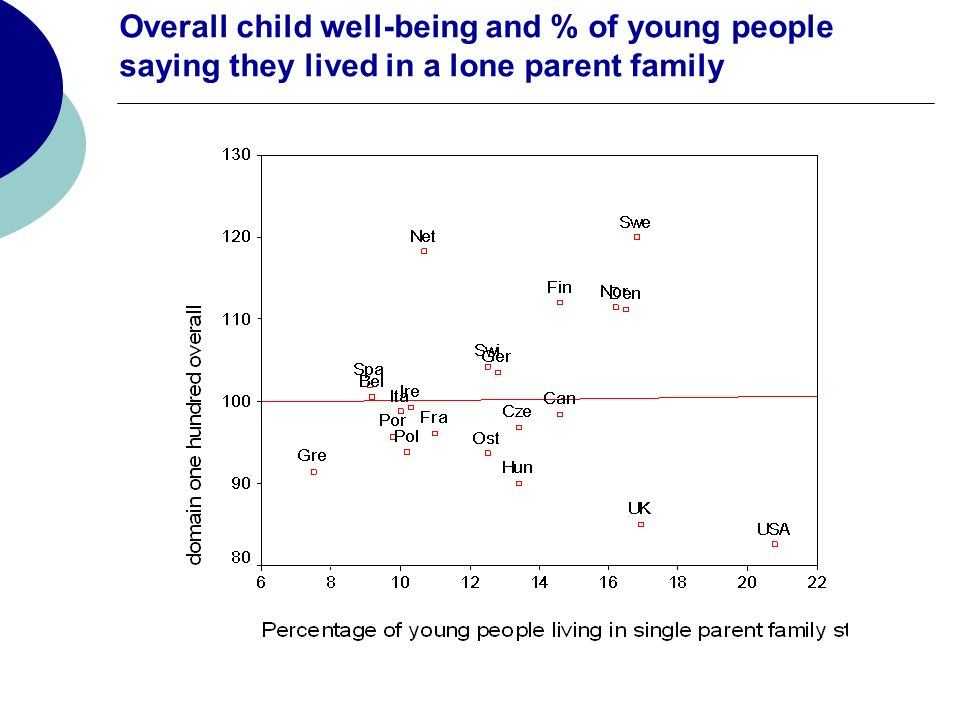 Overall child well-being and % of young people saying they lived in a lone parent family