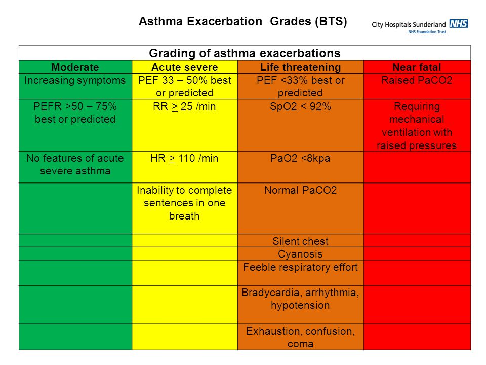 Grading of asthma exacerbations ModerateAcute severeLife threateningNear fatal Increasing symptomsPEF 33 – 50% best or predicted PEF <33% best or pred