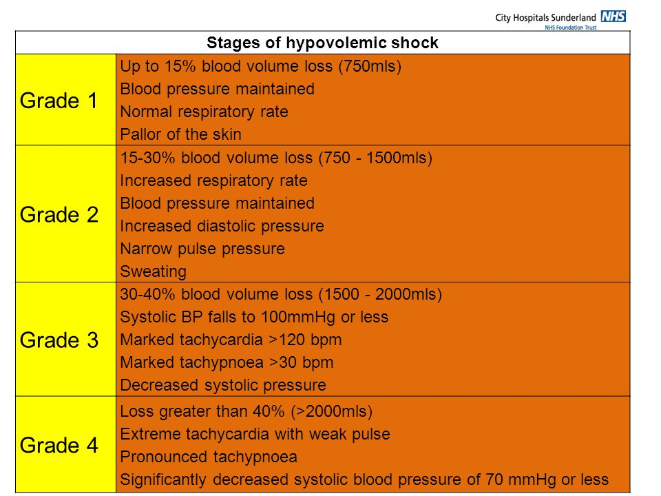 Stages of hypovolemic shock Grade 1 Up to 15% blood volume loss (750mls) Blood pressure maintained Normal respiratory rate Pallor of the skin Grade 2