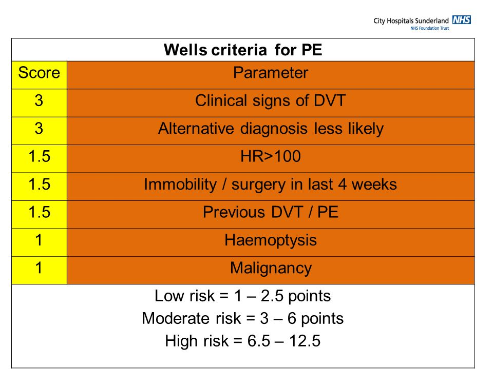 Wells criteria for PE ScoreParameter 3Clinical signs of DVT 3Alternative diagnosis less likely 1.5HR>100 1.5Immobility / surgery in last 4 weeks 1.5Pr