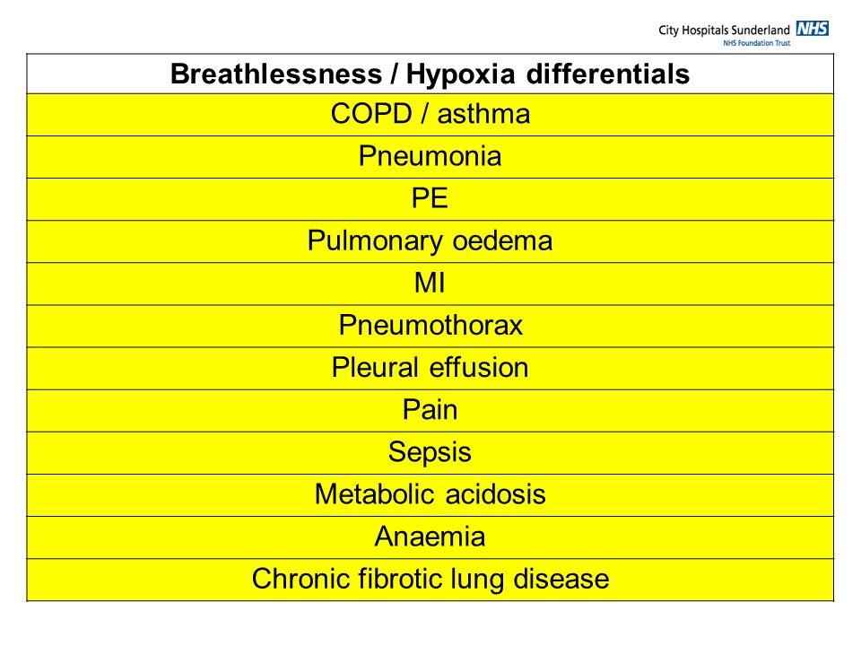 Breathlessness / Hypoxia differentials COPD / asthma Pneumonia PE Pulmonary oedema MI Pneumothorax Pleural effusion Pain Sepsis Metabolic acidosis Ana