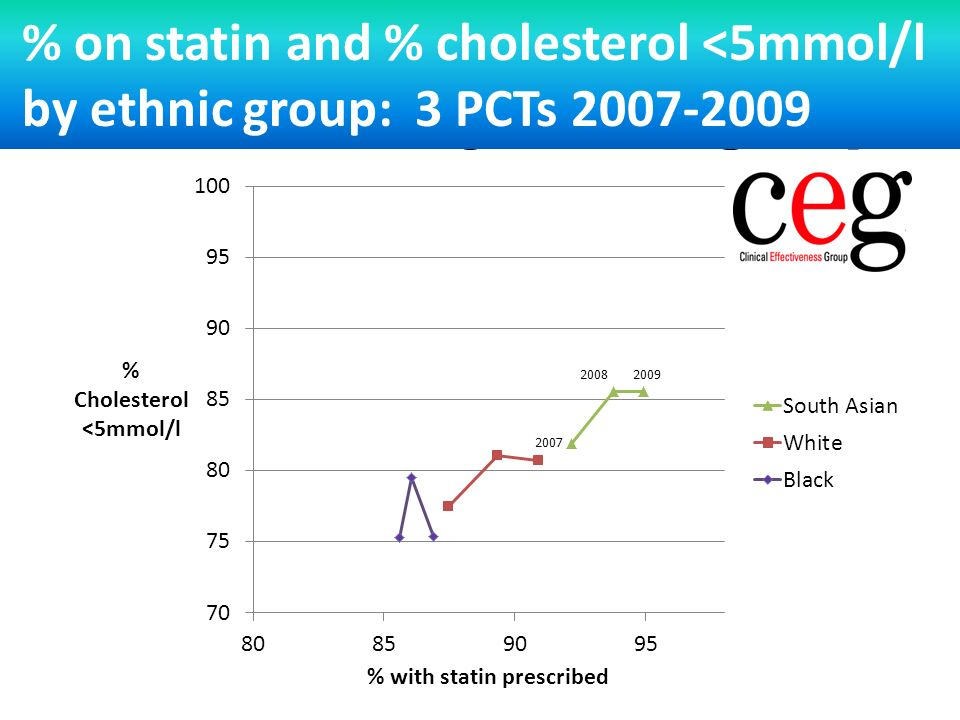 Statin prescription effect on cholesterol by ethnic group % on statin and % cholesterol <5mmol/l by ethnic group: 3 PCTs 2007-2009