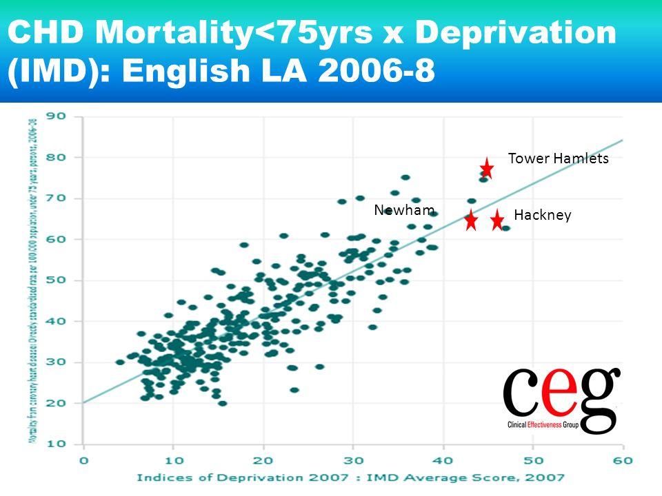 Tower Hamlets Hackney Newham CHD Mortality<75yrs x Deprivation (IMD): English LA 2006-8