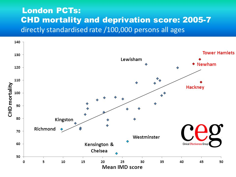 London PCTs: CHD mortality and deprivation score: 2005-7 directly standardised rate /100,000 persons all ages