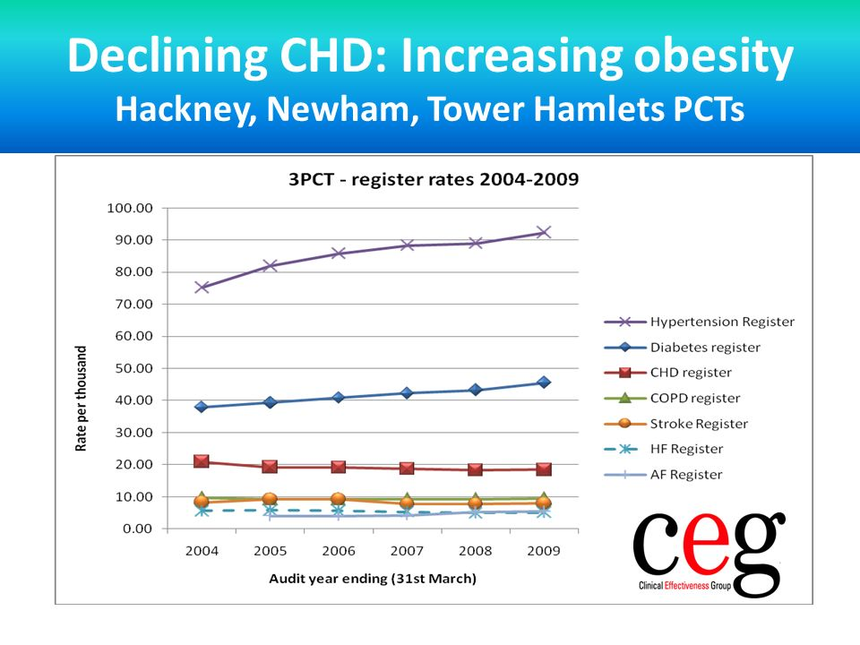 Declining CHD: Increasing obesity Hackney, Newham, Tower Hamlets PCTs
