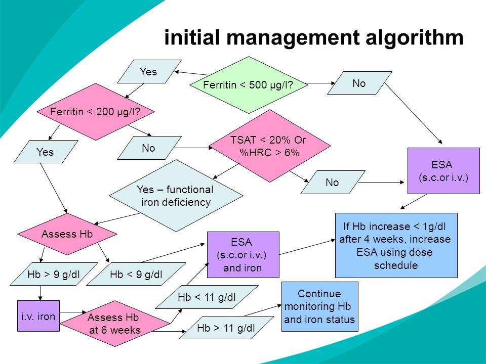 initial management algorithm Ferritin < 500 µg/l? No Yes Ferritin < 200 µg/l? Yes No TSAT < 20% Or %HRC > 6% No Yes – functional iron deficiency Asses