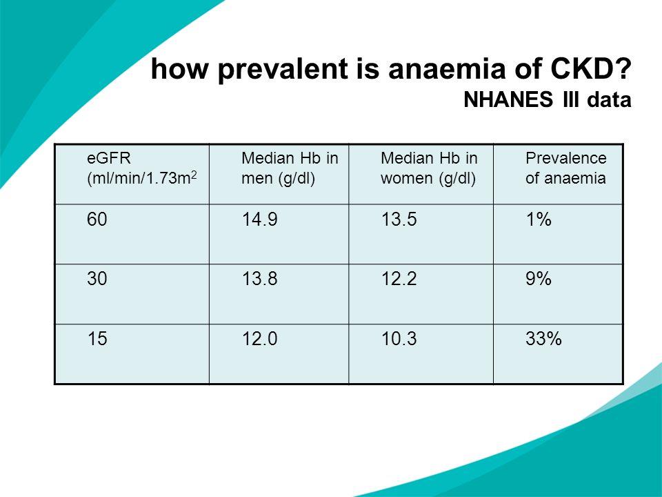 how prevalent is anaemia of CKD? NHANES III data eGFR (ml/min/1.73m 2 Median Hb in men (g/dl) Median Hb in women (g/dl) Prevalence of anaemia 6014.913