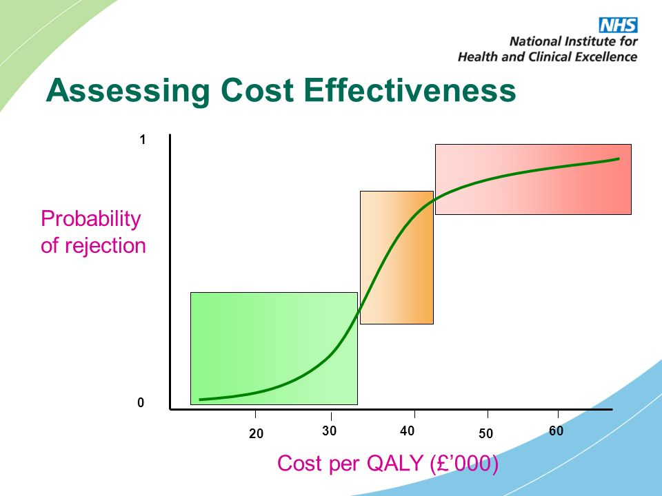 Assessing Cost Effectiveness Probability of rejection Cost per QALY (£000) 20 3040 50 60 0 1