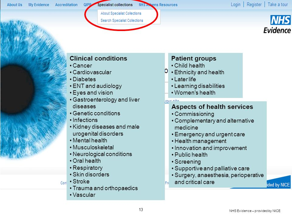 NHS Evidence – provided by NICE 13 Clinical conditions Cancer Cardiovascular Diabetes ENT and audiology Eyes and vision Gastroenterology and liver dis