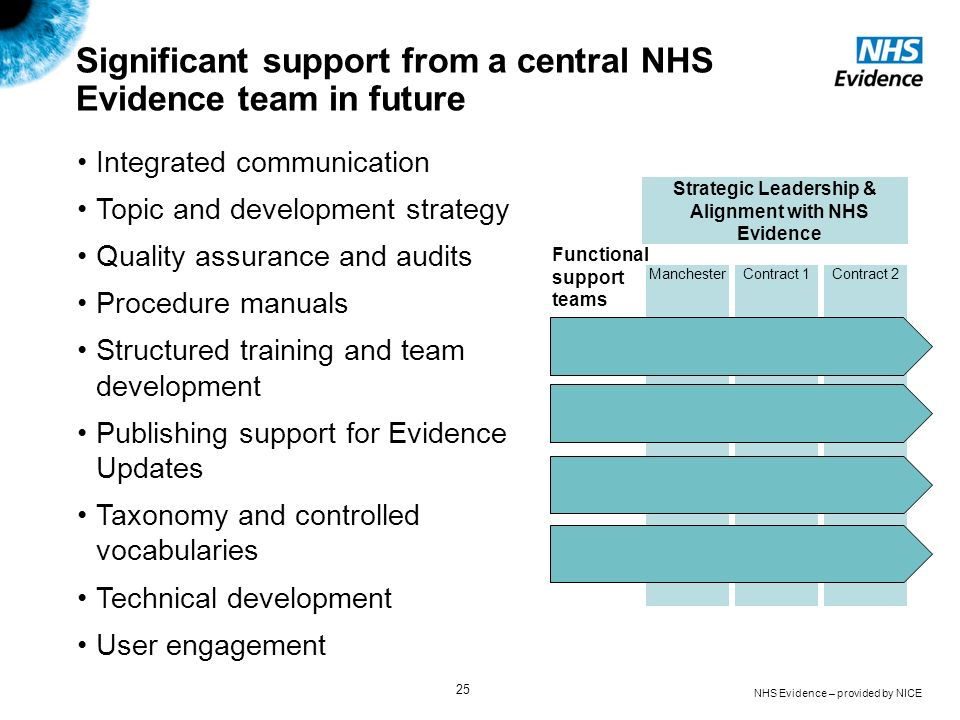 NHS Evidence – provided by NICE 25 Significant support from a central NHS Evidence team in future Integrated communication Topic and development strat