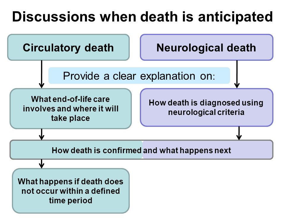 How death is confirmed and what happens next Provide a clear explanation on : Discussions when death is anticipated Circulatory deathNeurological deat