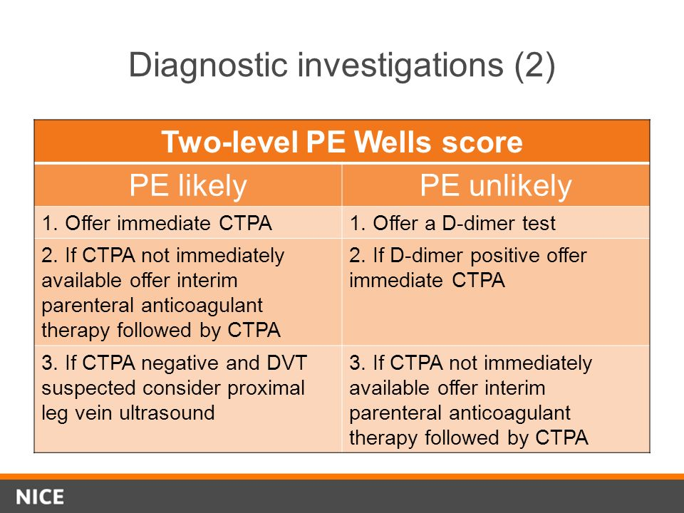 Diagnostic investigations (2) Two-level PE Wells score PE likelyPE unlikely 1. Offer immediate CTPA1. Offer a D-dimer test 2. If CTPA not immediately