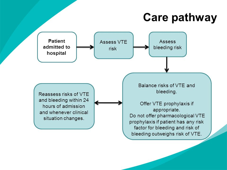 Care pathway Patient admitted to hospital Assess VTE risk. Assess bleeding risk Balance risks of VTE and bleeding. Offer VTE prophylaxis if appropriat