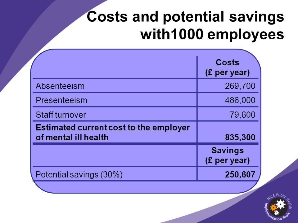 Costs (£ per year) Absenteeism269,700 Presenteeism486,000 Staff turnover79,600 Estimated current cost to the employer of mental ill health835,300 Savi