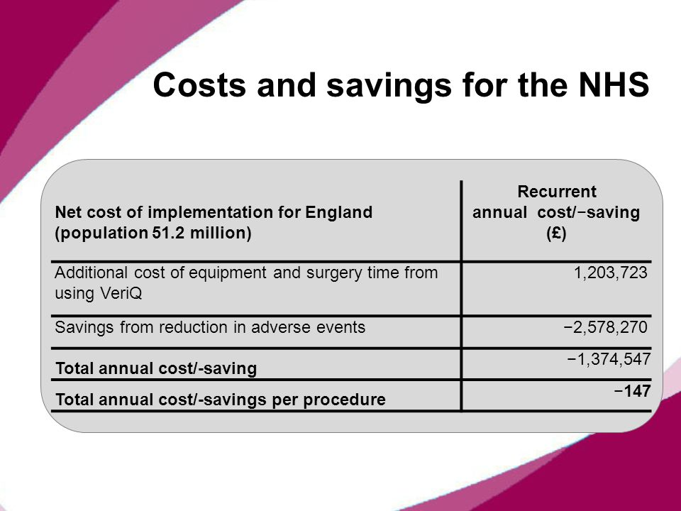 Costs and savings for the NHS Net cost of implementation for England (population 51.2 million) Recurrent annual cost/saving (£) Additional cost of equ