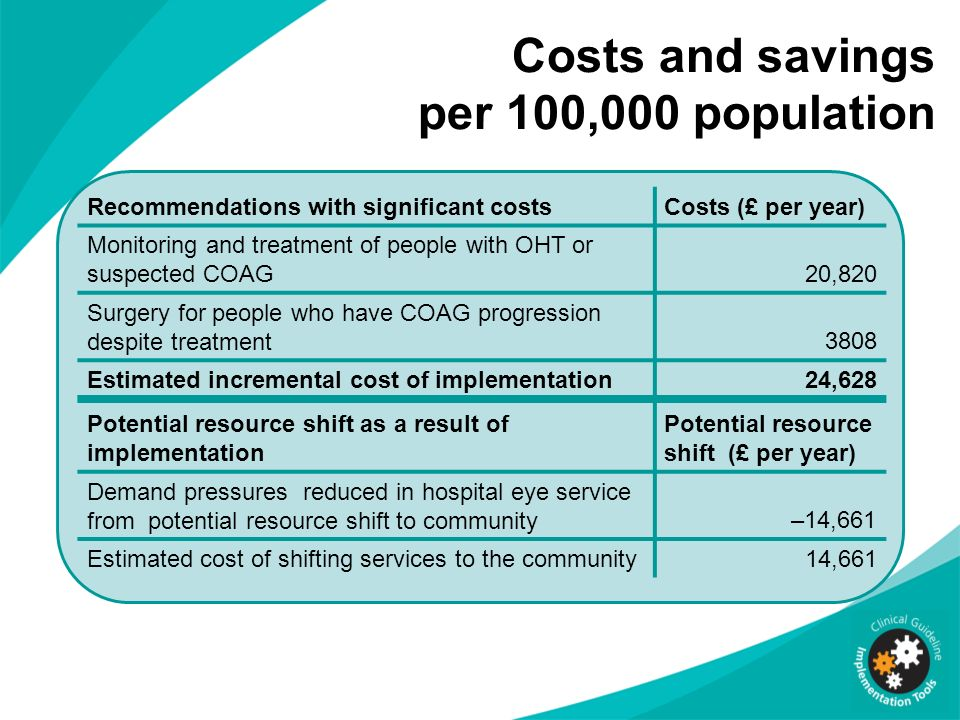 Costs and savings per 100,000 population Recommendations with significant costsCosts (£ per year) Monitoring and treatment of people with OHT or suspe